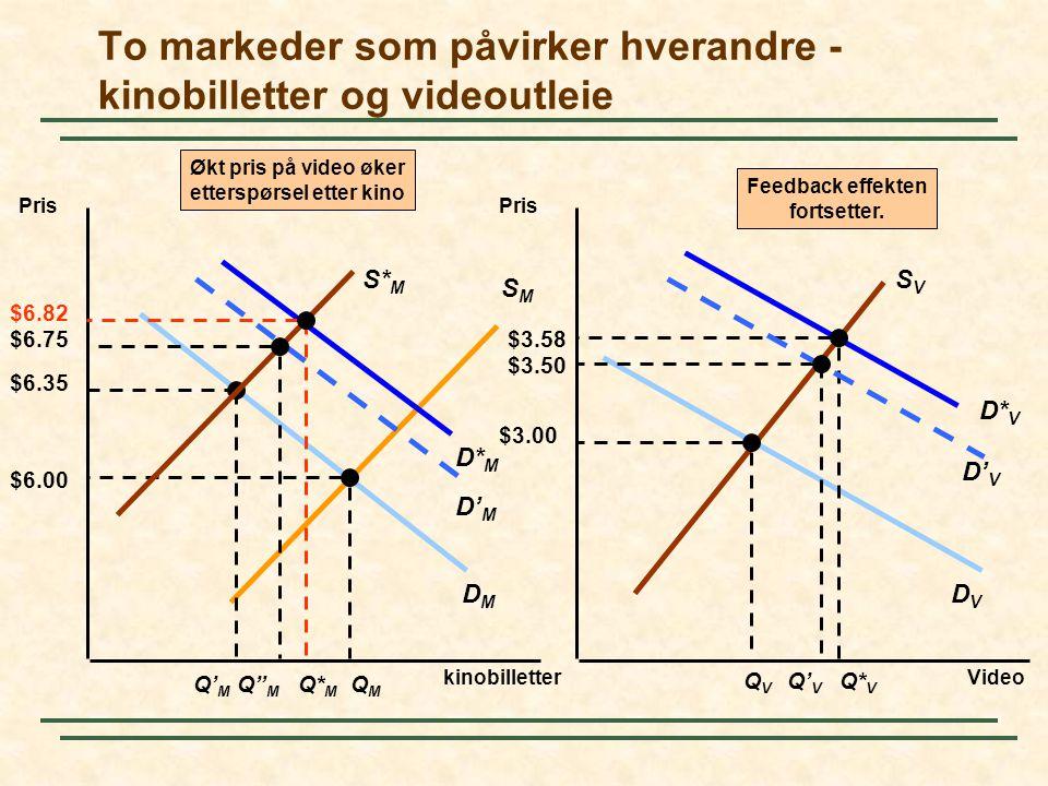 DVDV DMDM To markeder som påvirker hverandre - kinobilletter og videoutleie Pris Video Pris kinobilletter SMSM SVSV $6.00 QMQM QVQV $3.00 Feedback eff