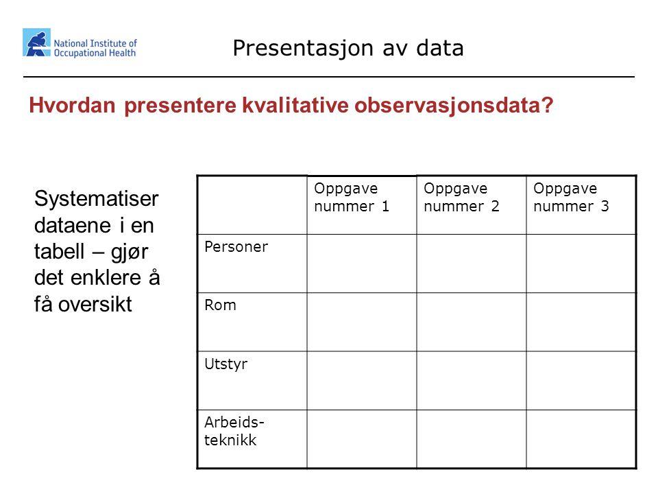 18 Presentasjon av data Hvordan presentere kvalitative observasjonsdata? Oppgave nummer 1 Oppgave nummer 2 Oppgave nummer 3 Personer Rom Utstyr Arbeid