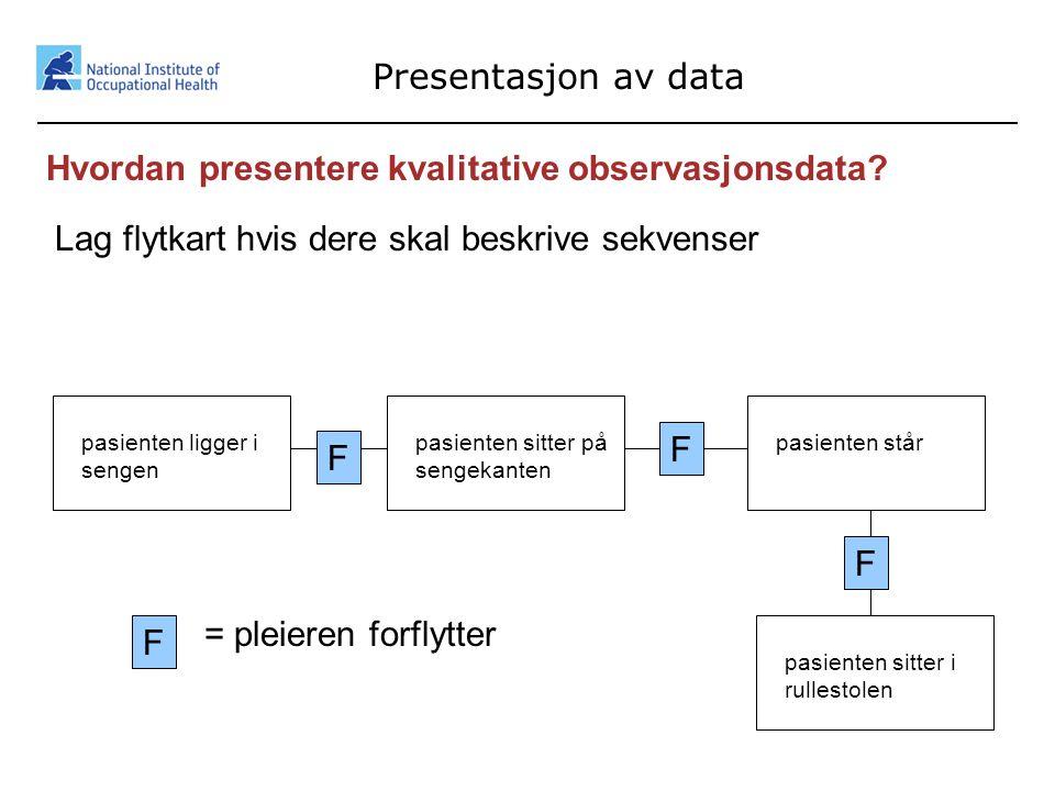 19 Presentasjon av data Hvordan presentere kvalitative observasjonsdata? Lag flytkart hvis dere skal beskrive sekvenser pasienten ligger i sengen pasi