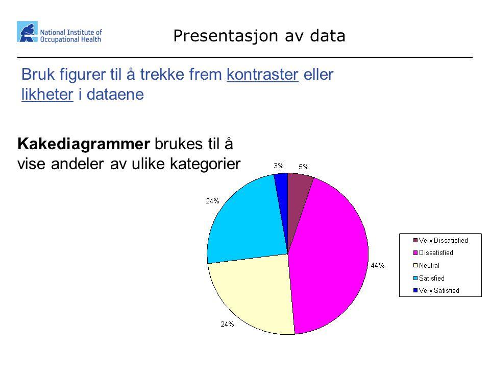 36 Presentasjon av data Bruk figurer til å trekke frem kontraster eller likheter i dataene Kakediagrammer brukes til å vise andeler av ulike kategorie