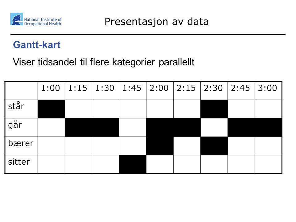 38 Presentasjon av data Gantt-kart Viser tidsandel til flere kategorier parallellt 1:001:151:301:452:002:152:302:453:00 står går bærer sitter