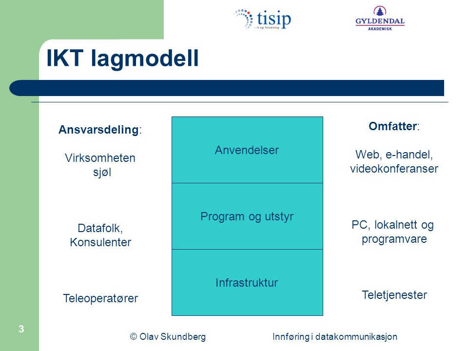 © Olav Skundberg Innføring i datakommunikasjon 3 IKT lagmodell Anvendelser Infrastruktur Program og utstyr Ansvarsdeling: Virksomheten sjøl Datafolk,
