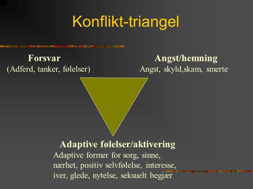 Konflikt-triangel Adaptive følelser/aktivering Adaptive former for sorg, sinne, nærhet, positiv selvfølelse, interesse, iver, glede, nytelse, seksuelt