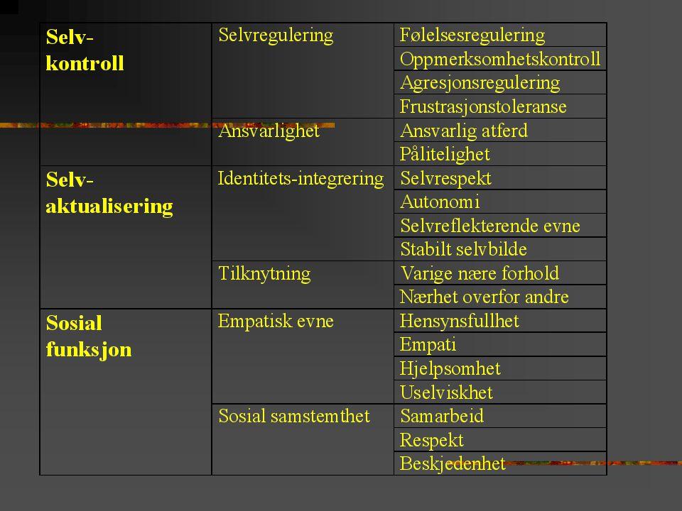 Konflikt-triangel Adaptive følelser/aktivering Adaptive former for sorg, sinne, nærhet, positiv selvfølelse, interesse, iver, glede, nytelse, seksuelt begjær Forsvar (Adferd, tanker, følelser) Angst/hemning Angst, skyld,skam, smerte
