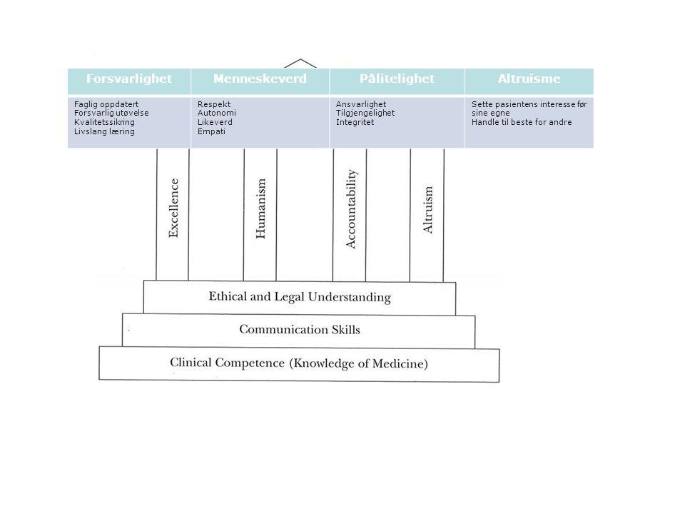 ForsvarlighetMenneskeverdPålitelighetAltruisme Faglig oppdatert Forsvarlig utøvelse Kvalitetssikring Livslang læring Respekt Autonomi Likeverd Empati