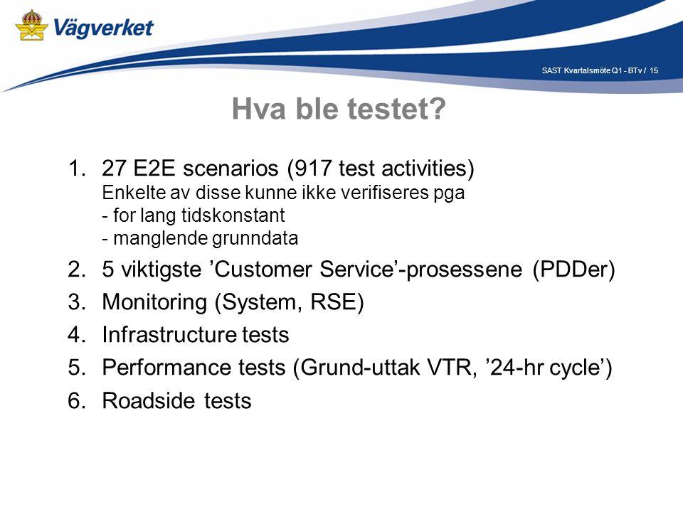 15SAST Kvartalsmöte Q1 - BTv / Hva ble testet.