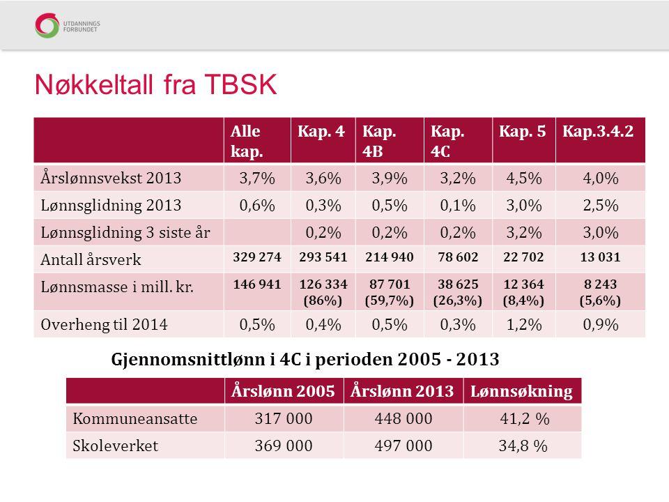 Nøkkeltall fra TBSK Alle kap. Kap. 4Kap. 4B Kap. 4C Kap. 5Kap.3.4.2 Årslønnsvekst 20133,7%3,6%3,9%3,2%4,5%4,0% Lønnsglidning 20130,6%0,3%0,5%0,1%3,0%2