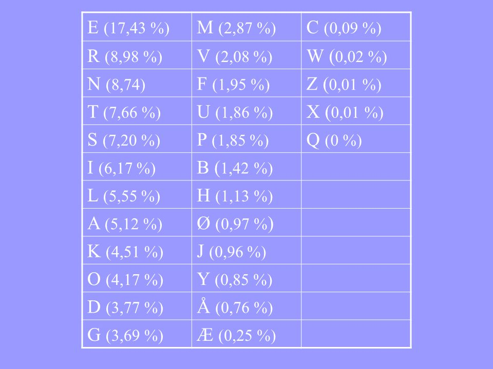 E (17,43 %) M (2,87 %) C (0,09 %) R (8,98 %) V (2,08 %) W ( 0,02 %) N (8,74) F (1,95 %) Z ( 0,01 %) T (7,66 %) U (1,86 %) X ( 0,01 %) S (7,20 %) P (1,85 %) Q (0 %) I (6,17 %) B ( 1,42 %) L (5,55 %) H (1,13 %) A (5,12 %) Ø (0,97 % ) K (4,51 %) J (0,96 %) O (4,17 %) Y (0,85 %) D (3,77 %) Å (0,76 %) G (3,69 %) Æ (0,25 %)