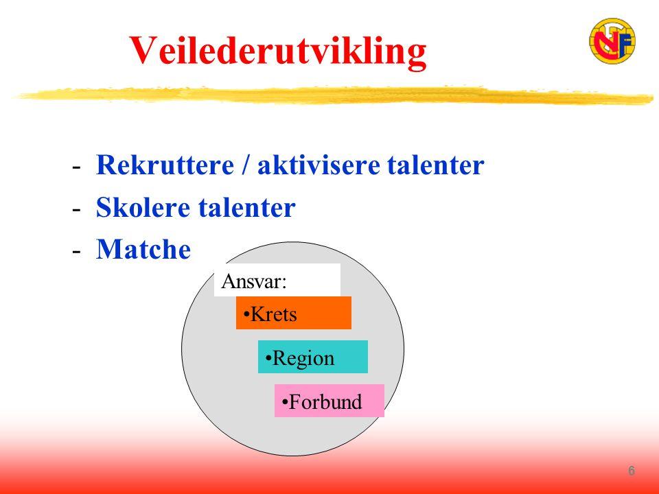6 Veilederutvikling - Rekruttere / aktivisere talenter - Skolere talenter - Matche Ansvar: •Krets •Region •Forbund