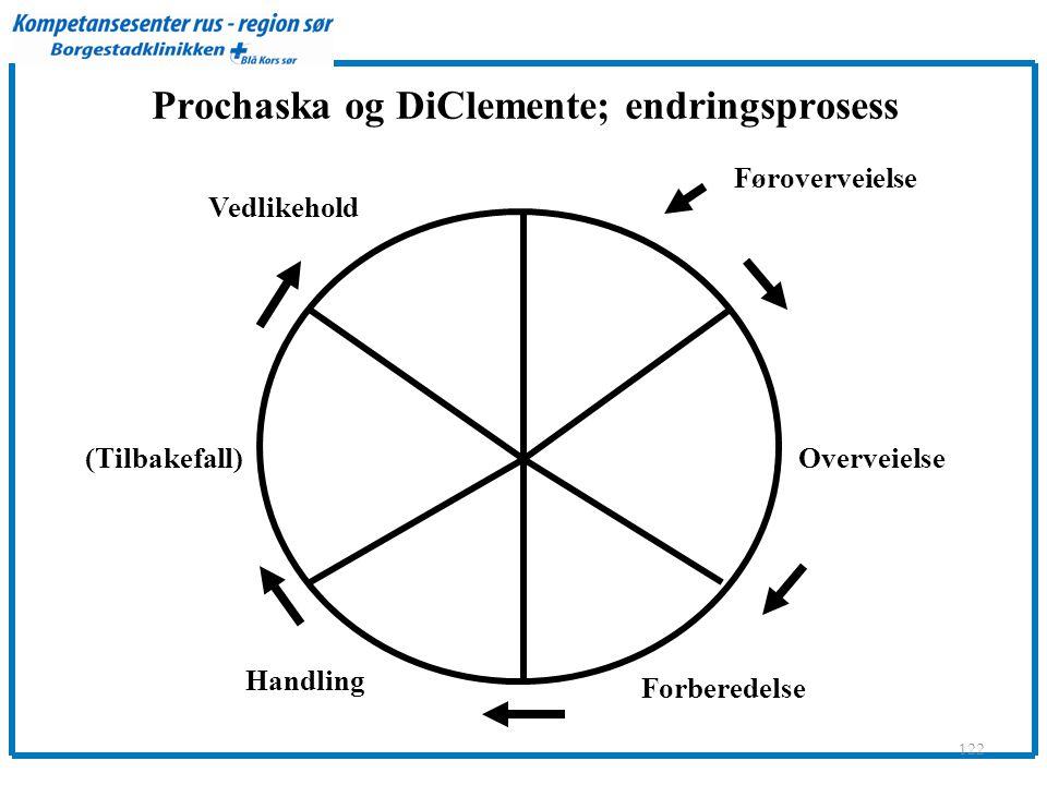 Prochaska og DiClemente; endringsprosess 122 Føroverveielse Overveielse Forberedelse Handling (Tilbakefall) Vedlikehold
