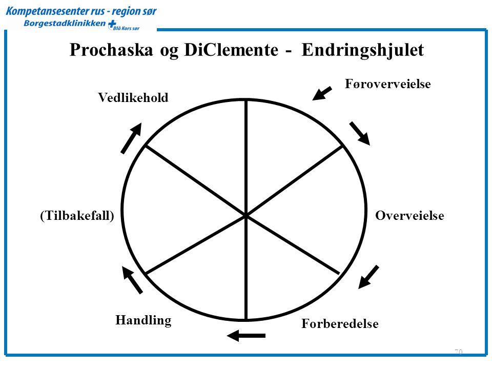 Prochaska og DiClemente - Endringshjulet 70 Føroverveielse Overveielse Forberedelse Handling (Tilbakefall) Vedlikehold