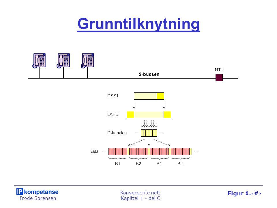Frode Sørensen Konvergente nett Kapittel 1 - del C Figur 1.64 Grunntilknytning NT1 S-bussen Bits B1 D-kanalen... B2B1B2 LAPD DSS1