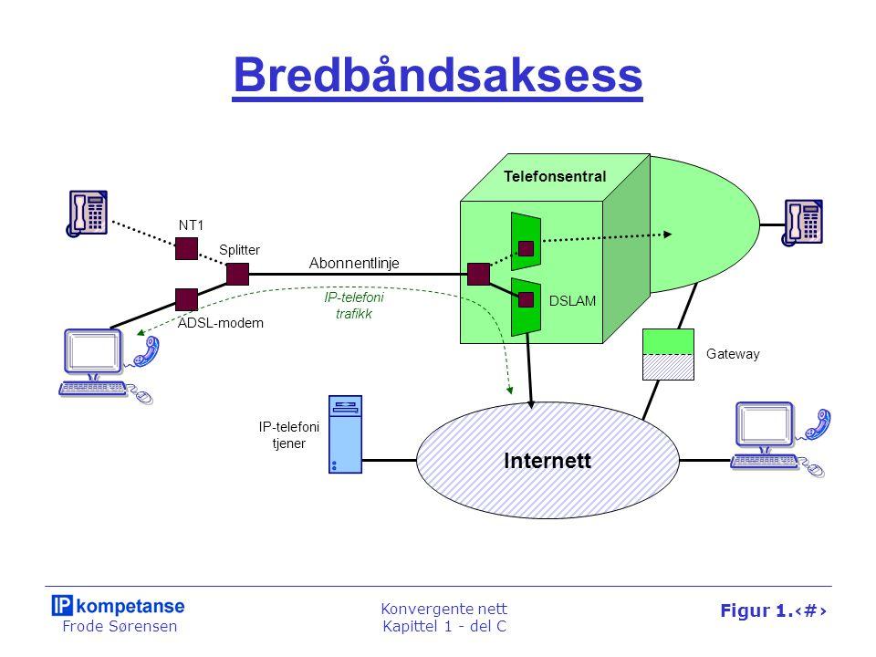 Frode Sørensen Konvergente nett Kapittel 1 - del C Figur 1.66 Bredbåndsaksess Telefonsentral Abonnentlinje Splitter ADSL-modem NT1 Internett DSLAM Gat