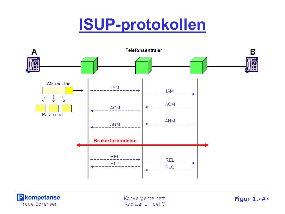 Frode Sørensen Konvergente nett Kapittel 1 - del C Figur 1.67 ISUP-protokollen AB Telefonsentraler Brukerforbindelse IAM ACM ANM REL RLC REL RLC IAM-m