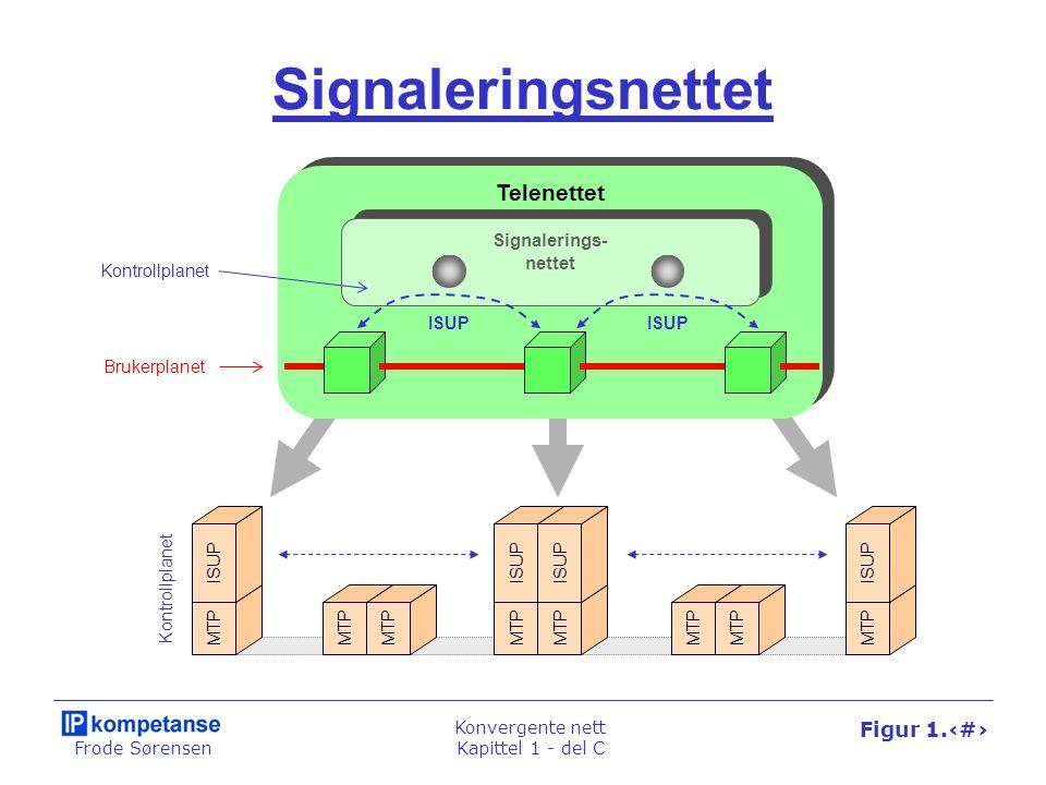 Frode Sørensen Konvergente nett Kapittel 1 - del C Figur 1.68 Signaleringsnettet Telenettet Signalerings- nettet Brukerplanet Kontrollplanet ISUP MTP
