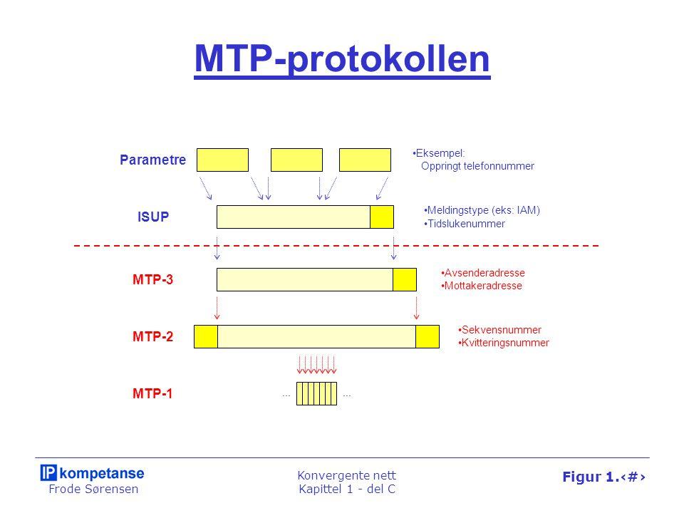 Frode Sørensen Konvergente nett Kapittel 1 - del C Figur 1.69 MTP-protokollen MTP-2 MTP-3 Parametre ISUP •Sekvensnummer •Kvitteringsnummer •Avsenderad