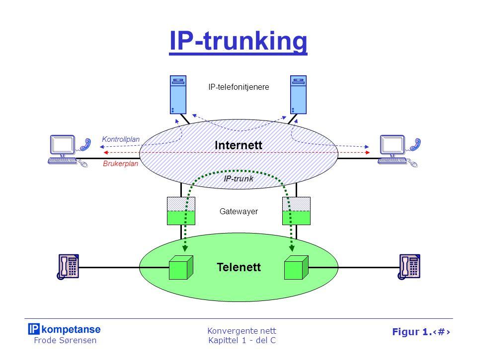 Frode Sørensen Konvergente nett Kapittel 1 - del C Figur 1.71 IP-trunking IP-telefonitjenere Brukerplan Kontrollplan Internett Telenett Gatewayer IP-t