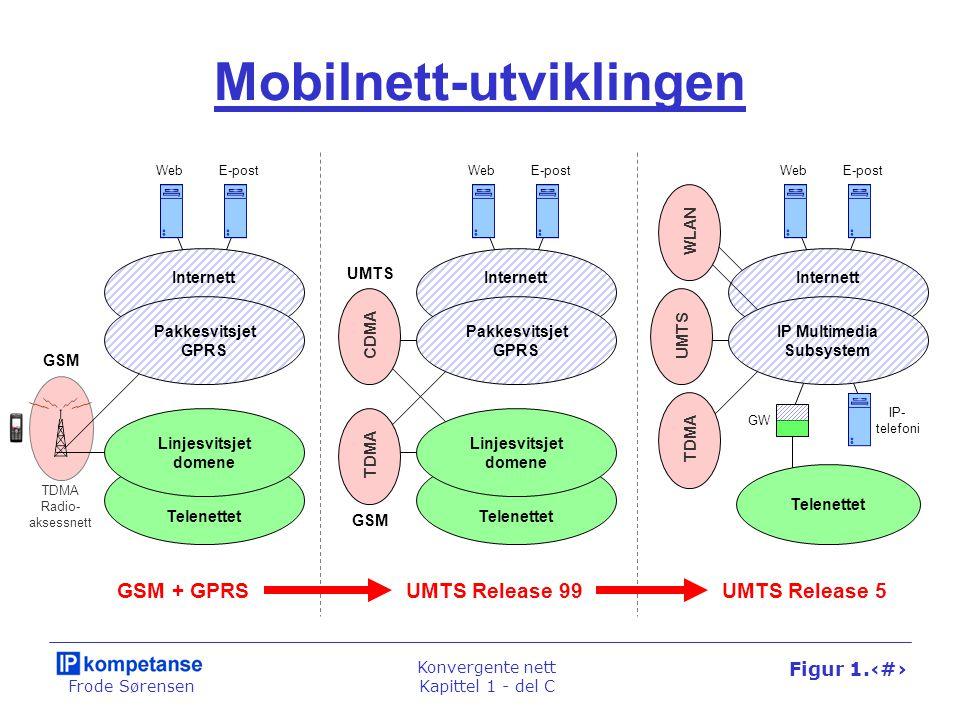 Frode Sørensen Konvergente nett Kapittel 1 - del C Figur 1.72 Mobilnett-utviklingen Telenettet Linjesvitsjet domene Pakkesvitsjet GPRS Internett WebE-