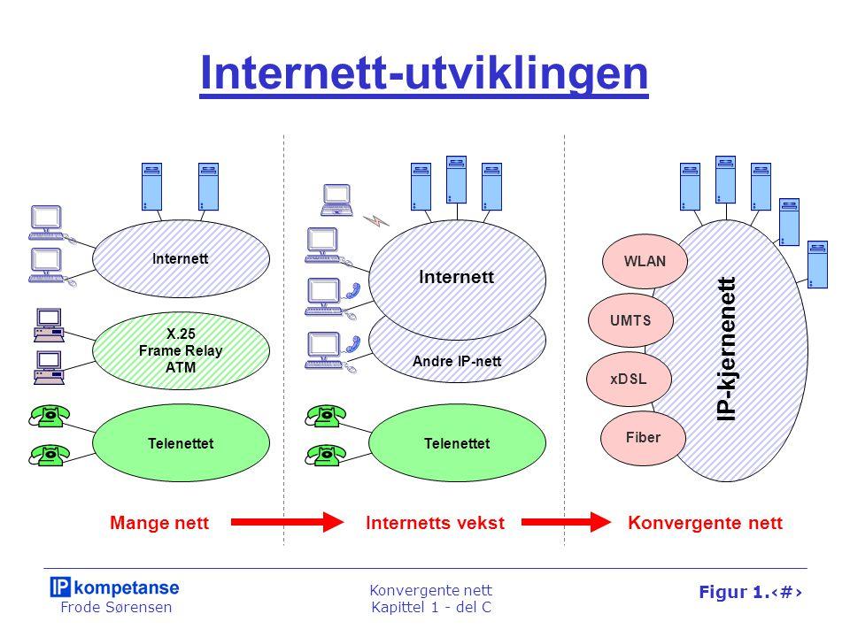 Frode Sørensen Konvergente nett Kapittel 1 - del C Figur 1.73 Internett-utviklingen Mange nettInternetts vekstKonvergente nett Telenettet X.25 Frame R