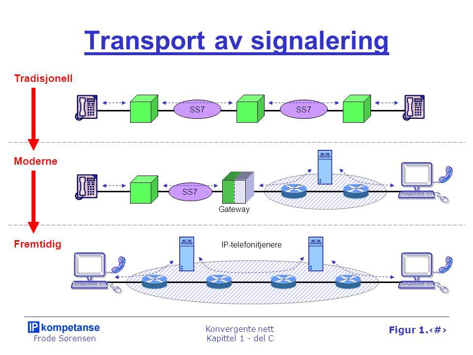 Frode Sørensen Konvergente nett Kapittel 1 - del C Figur 1.75 Transport av signalering Gateway Tradisjonell Moderne Fremtidig SS7 IP-telefonitjenere