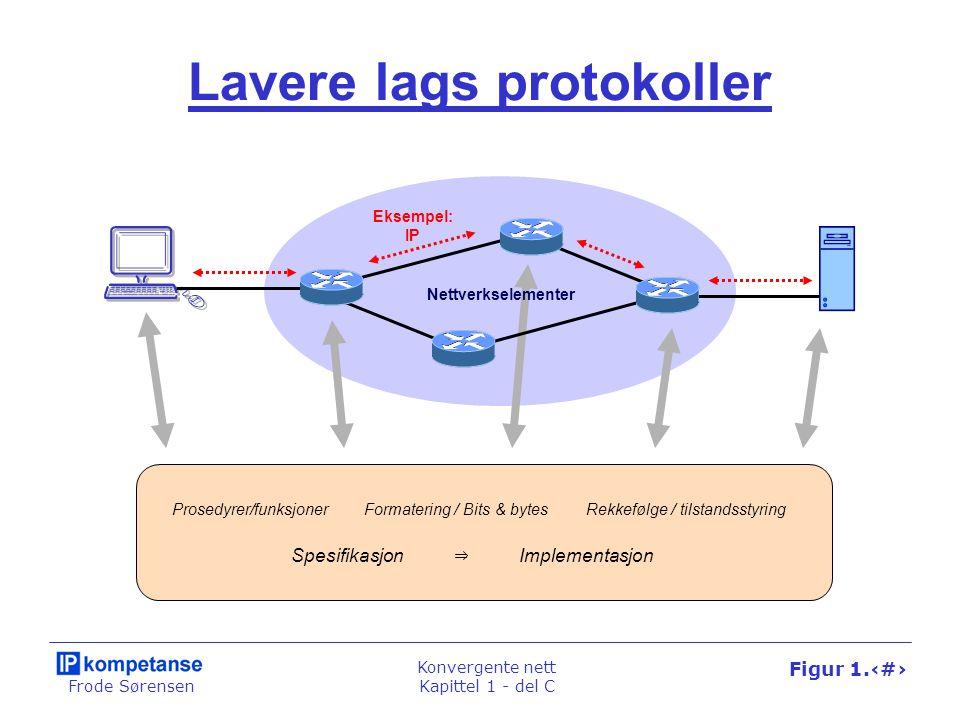 Frode Sørensen Konvergente nett Kapittel 1 - del C Figur 1.57 Lavere lags protokoller Nettverkselementer Eksempel: IP Formatering / Bits & bytesRekkef