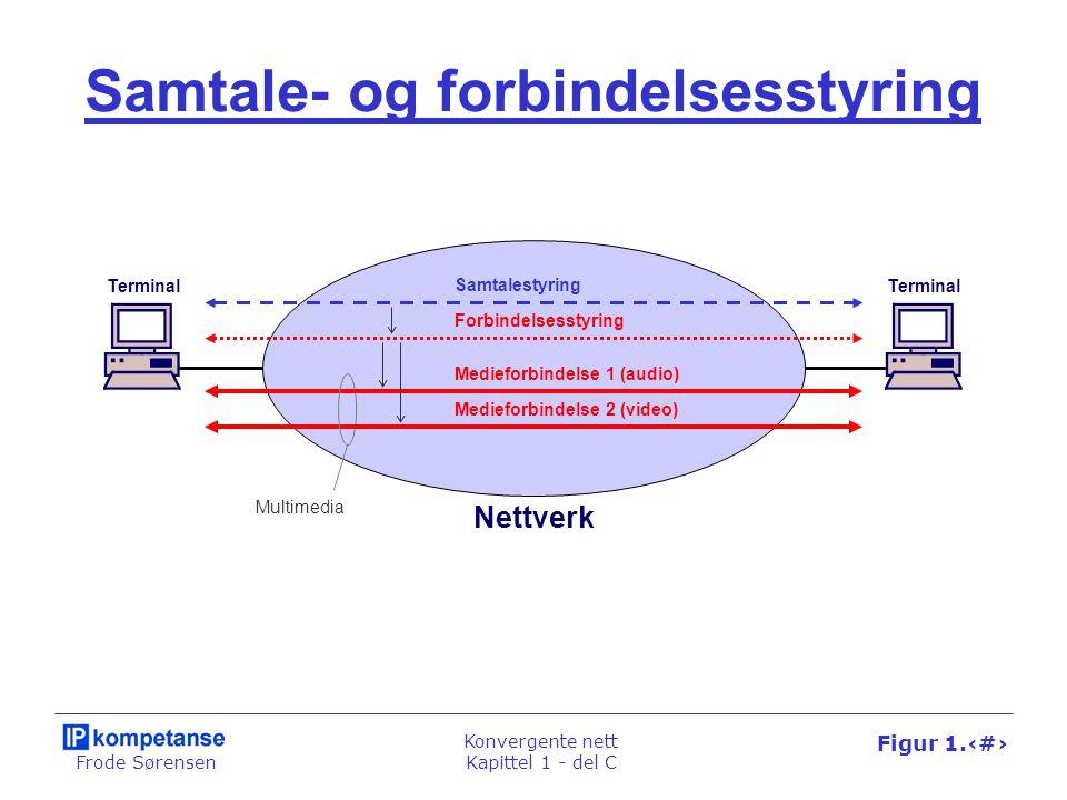 Frode Sørensen Konvergente nett Kapittel 1 - del C Figur 1.70 Signaleringssystem nummer 7 MTP - Message Transfer Part OSI- modellen Signaleringssystem nummer 7 (SS7) ISUP - ISDN User Part INAPMAP 4 - 7 1 - 3 Transaksjons- håndtering Signaleringsforbindelser