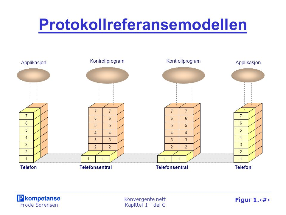 Frode Sørensen Konvergente nett Kapittel 1 - del C Figur 1.61 Modellen anvendt på IP-telefoni 4 3 2 1 7 6 5 IP-telefonTelefonitjenerRuterIP-telefon 4 3 2 1 7 6 5 Applikasjon Ruter 3 2 1 3 2 1 3 2 1 3 2 1 4 3 2 7 6 5 4 3 2 7 6 5 11 Kontrollprogram