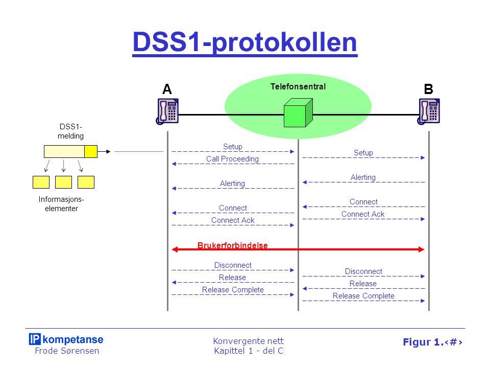 Frode Sørensen Konvergente nett Kapittel 1 - del C Figur 1.62 DSS1-protokollen AB Brukerforbindelse Setup Disconnect Call Proceeding Alerting Connect