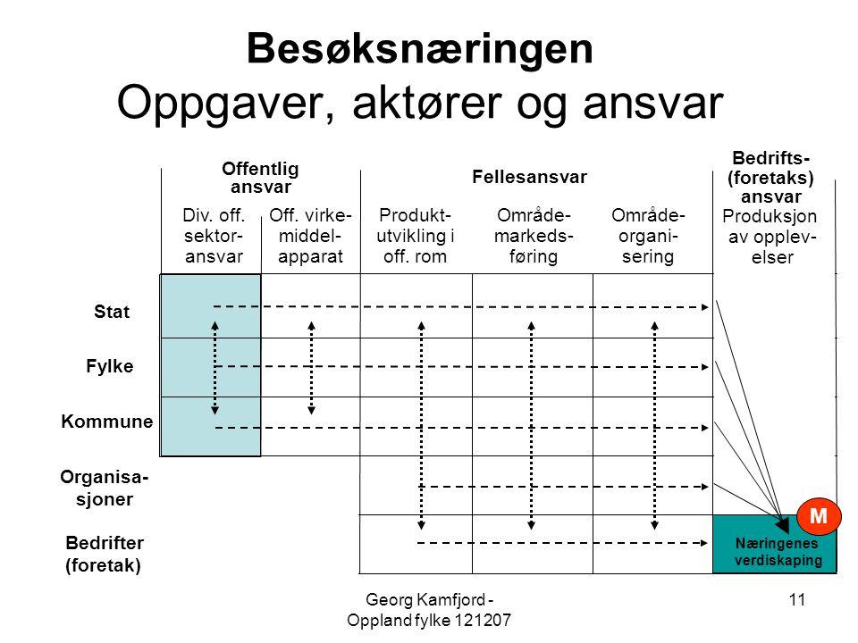 Georg Kamfjord - Oppland fylke 121207 11 Næringenes verdiskaping M Besøksnæringen Oppgaver, aktører og ansvar Fylke Organisa- sjoner Kommune Bedrifter