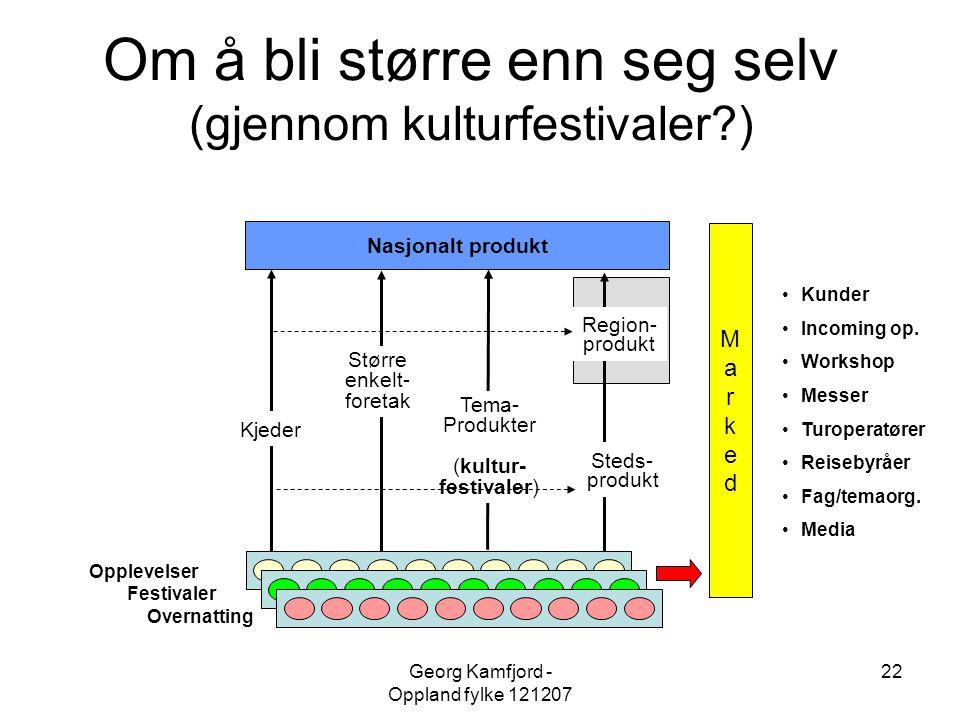 Georg Kamfjord - Oppland fylke 121207 22 Om å bli større enn seg selv (gjennom kulturfestivaler?) Steds- produkt Region- produkt Kjeder Tema- Produkte