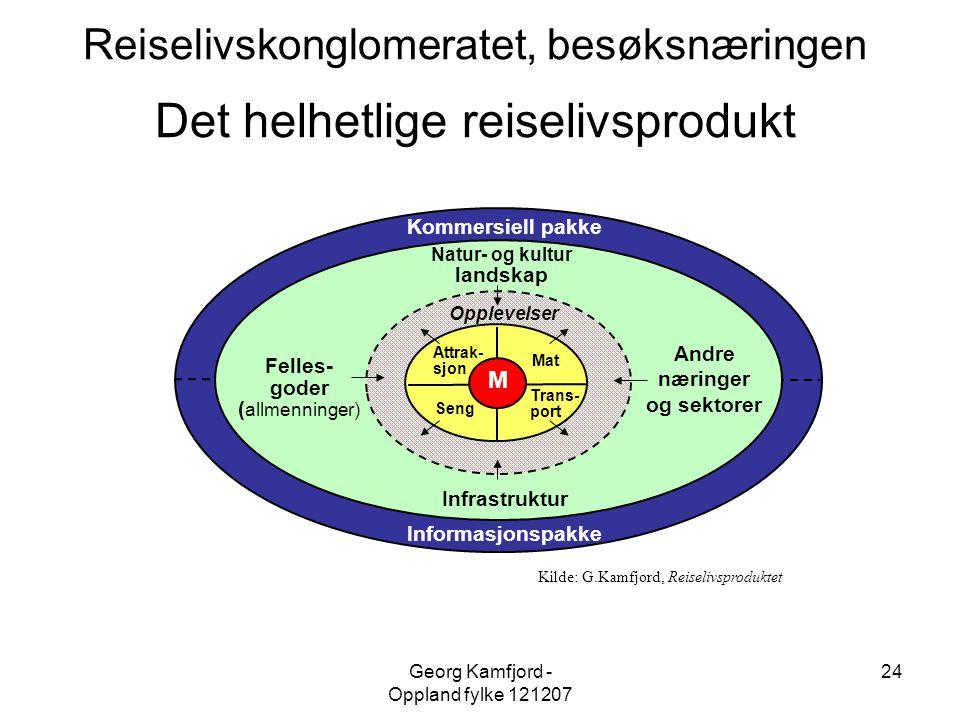 Georg Kamfjord - Oppland fylke 121207 24 Informasjonspakke Kommersiell pakke Natur- og kultur landskap Andre næringer og sektorer Felles- goder ( allm