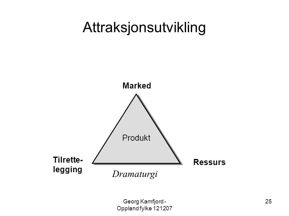 Georg Kamfjord - Oppland fylke 121207 25 Tilrette- legging Marked Ressurs Produkt Attraksjonsutvikling Dramaturgi
