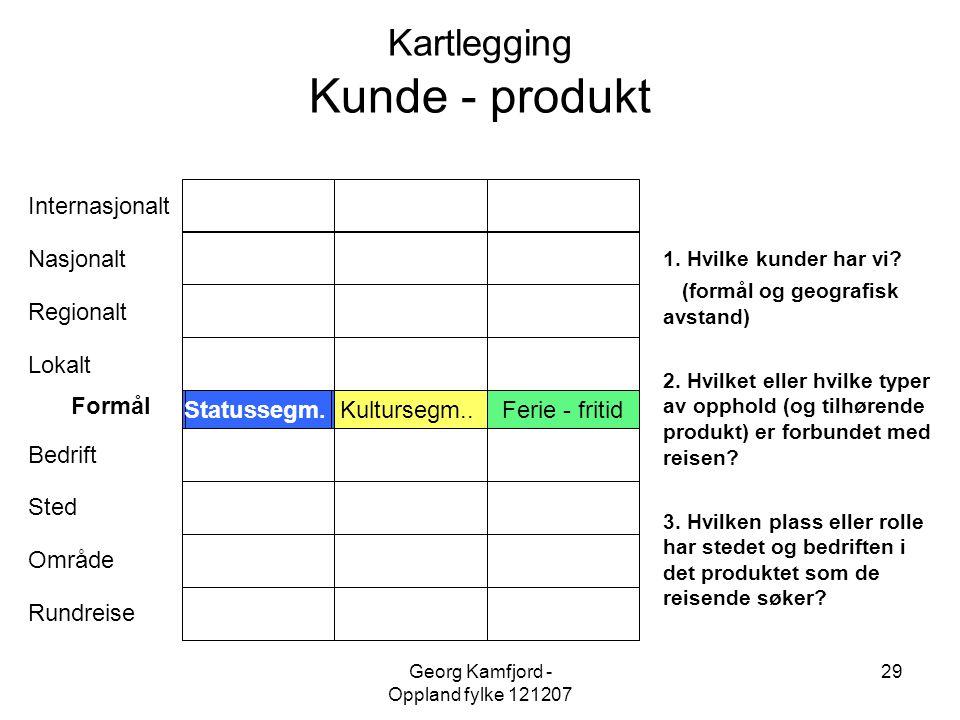 Georg Kamfjord - Oppland fylke 121207 29 Kartlegging Kunde - produkt Kultursegm..Ferie - fritid Internasjonalt Nasjonalt Regionalt Lokalt Formål Bedri