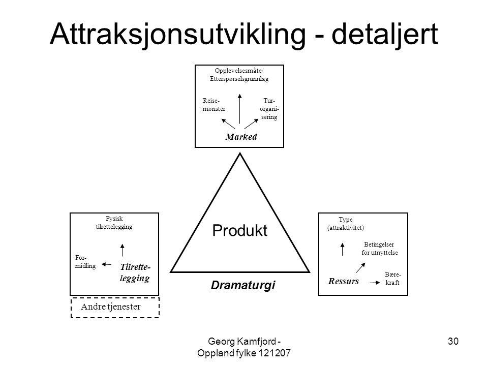 Georg Kamfjord - Oppland fylke 121207 30 Tilrette- legging Fysisk tilrettelegging For- midling Marked Opplevelsesmåte/ Etterspørselsgrunnlag Reise- mø