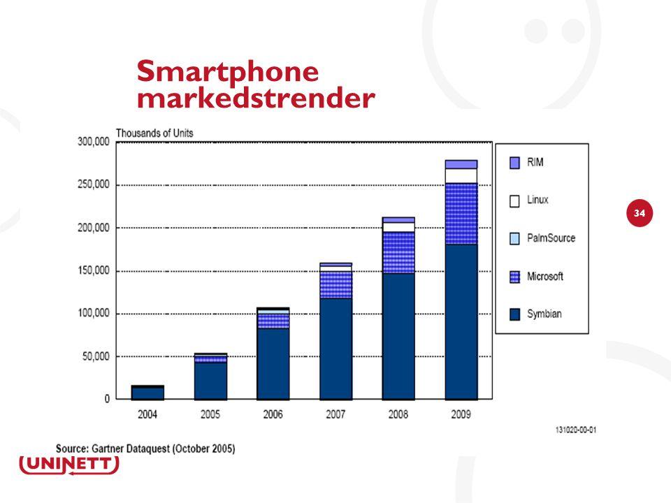 34 Smartphone markedstrender
