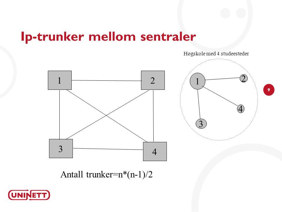 9 Ip-trunker mellom sentraler 1 4 2 3 Antall trunker=n*(n-1)/2 1 4 3 2 Høgskole med 4 studeesteder