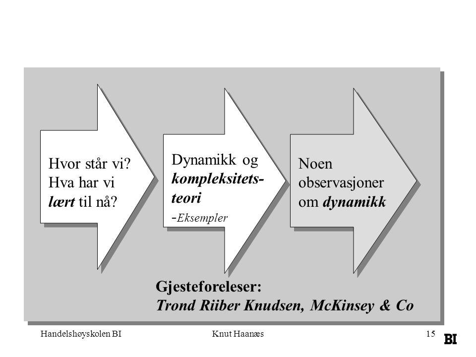 Handelshøyskolen BIKnut Haanæs15 Dynamikk og kompleksitets- teori - Eksempler Noen observasjoner om dynamikk Gjesteforeleser: Trond Riiber Knudsen, Mc