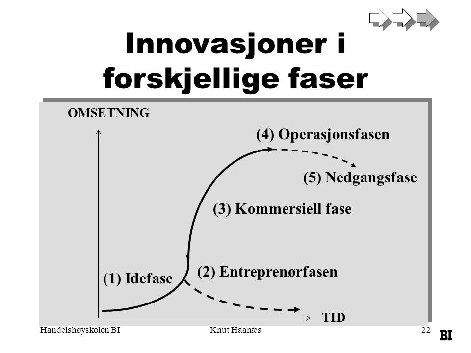 Handelshøyskolen BIKnut Haanæs22 OMSETNING TID (4) Operasjonsfasen (2) Entreprenørfasen (3) Kommersiell fase (1) Idefase Innovasjoner i forskjellige f