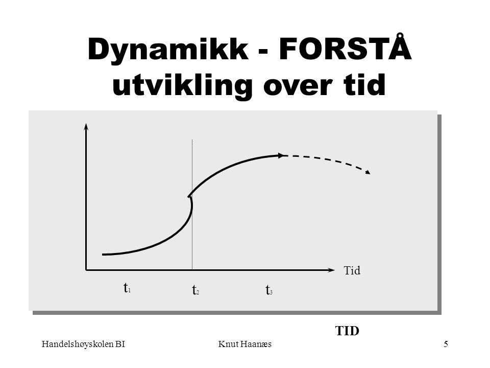 Handelshøyskolen BIKnut Haanæs5 Tid Dynamikk - FORSTÅ utvikling over tid t1t1 t2t2 t3t3 TID
