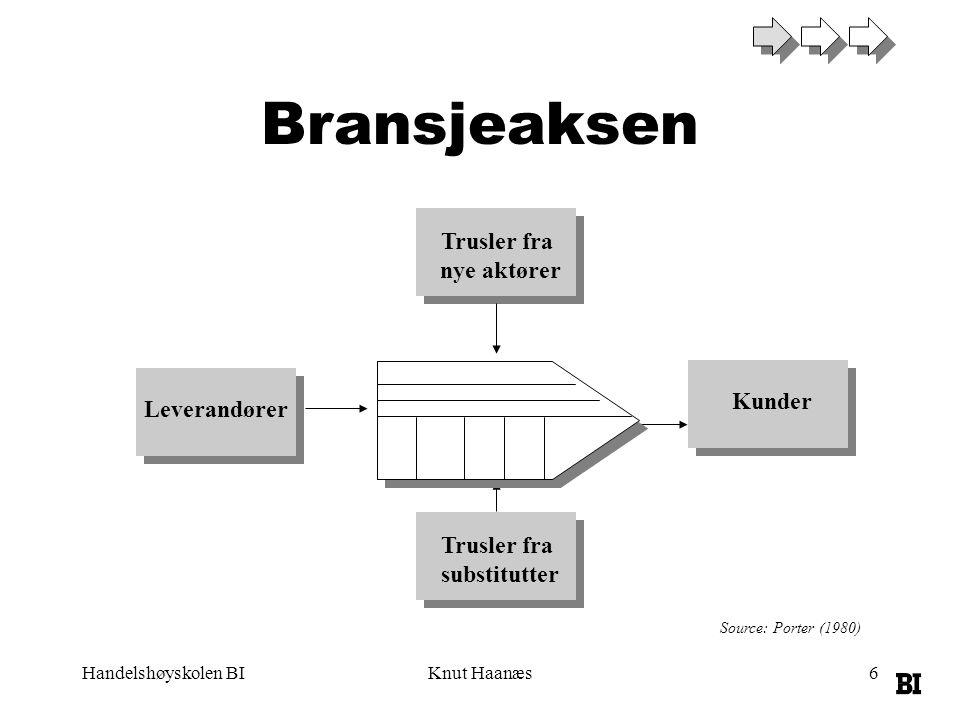 Handelshøyskolen BIKnut Haanæs6 Bransjeaksen Source: Porter (1980) Leverandører Kunder Trusler fra nye aktører Trusler fra substitutter