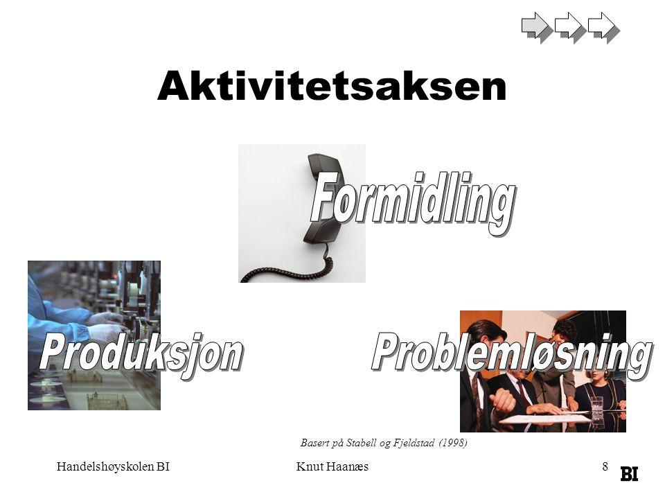 Handelshøyskolen BIKnut Haanæs9 Organisasjonslæring •Organisasjoner lærer gjennom handling –Konsekvenser –Legitimitet •Ved å tolke fortid –Som ikke er lett •For å nå mål –Men mål varierer med utfall