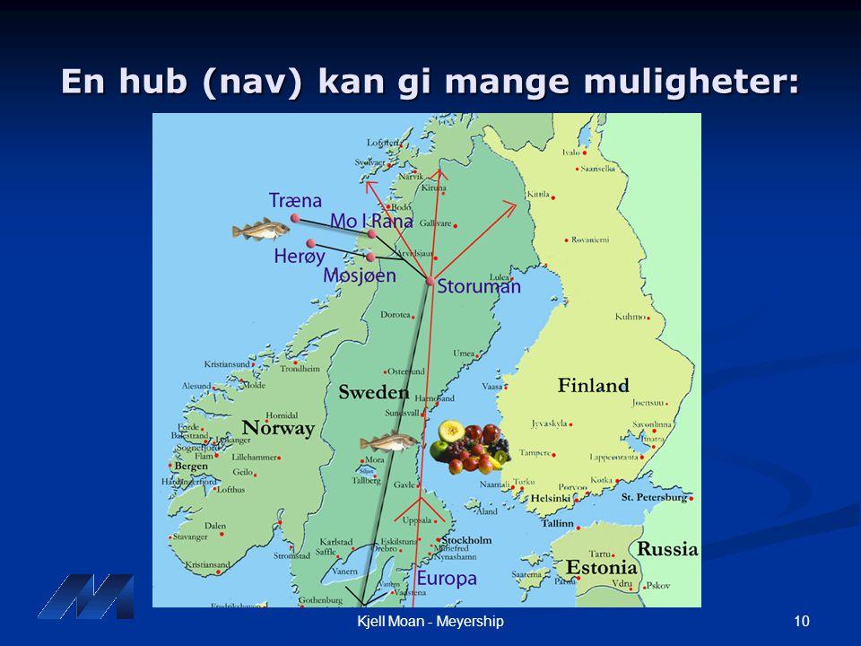 10Kjell Moan - Meyership En hub (nav) kan gi mange muligheter: