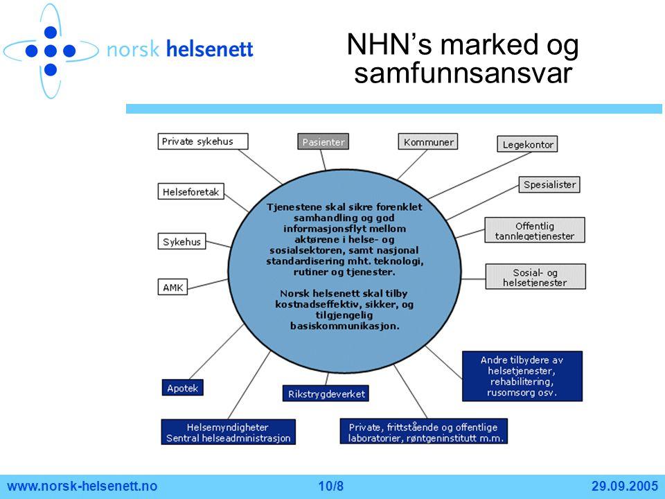 29.09.2005www.norsk-helsenett.no10/8 NHN's marked og samfunnsansvar