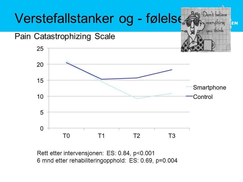 Verstefallstanker og - følelser Pain Catastrophizing Scale Rett etter intervensjonen: ES: 0.84, p<0.001 6 mnd etter rehabiliteringopphold: ES: 0.69, p