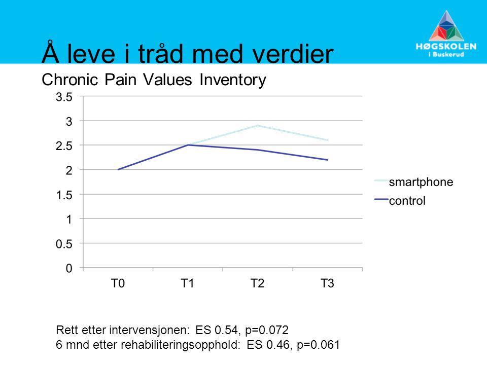 Å leve i tråd med verdier Chronic Pain Values Inventory Rett etter intervensjonen: ES 0.54, p=0.072 6 mnd etter rehabiliteringsopphold: ES 0.46, p=0.0