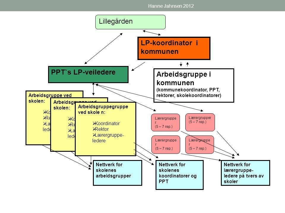 LP-koordinator i kommunen Lærergruppe r (5 – 7 rep.) Lærergruppe r (5 – 7 rep.) Lærergruppe r (5 – 7 rep.) Lærergrupper (5 – 7 rep.) Arbeidsgruppe ved