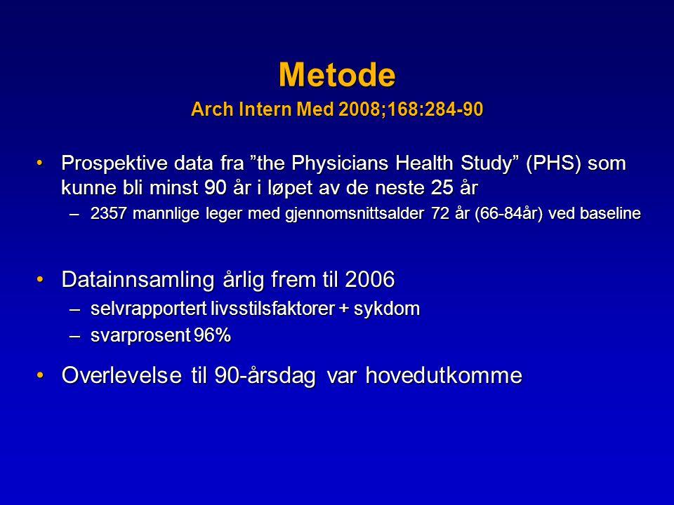 Metode Arch Intern Med 2008;168:284-90 •Prospektive data fra the Physicians Health Study (PHS) som kunne bli minst 90 år i løpet av de neste 25 år –2357 mannlige leger med gjennomsnittsalder 72 år (66-84år) ved baseline •Datainnsamling årlig frem til 2006 –selvrapportert livsstilsfaktorer + sykdom –svarprosent 96% •Overlevelse til 90-årsdag var hovedutkomme