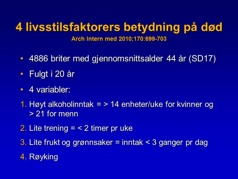 4 livsstilsfaktorers betydning på død Arch Intern med 2010;170:699-703 •4886 briter med gjennomsnittsalder 44 år (SD17) •Fulgt i 20 år •4 variabler: 1.Høyt alkoholinntak = > 14 enheter/uke for kvinner og > 21 for menn 2.Lite trening = < 2 timer pr uke 3.Lite frukt og grønnsaker = inntak < 3 ganger pr dag 4.Røyking