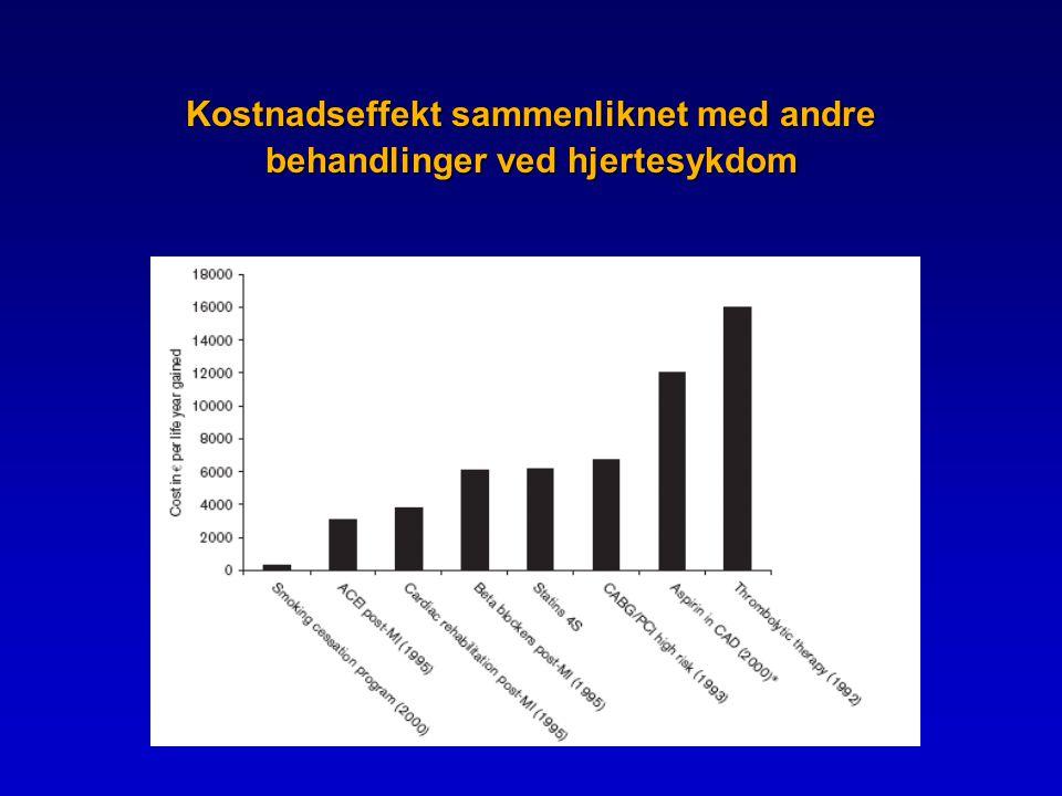 Kostnadseffekt sammenliknet med andre behandlinger ved hjertesykdom
