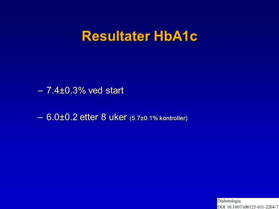 Resultater HbA1c –7.4±0.3% ved start –6.0±0.2 etter 8 uker (5.7±0.1% kontroller)